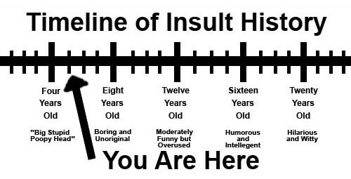 timeline of insult history